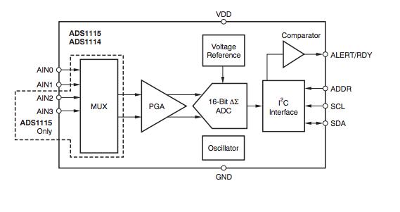 ads1115 adc module