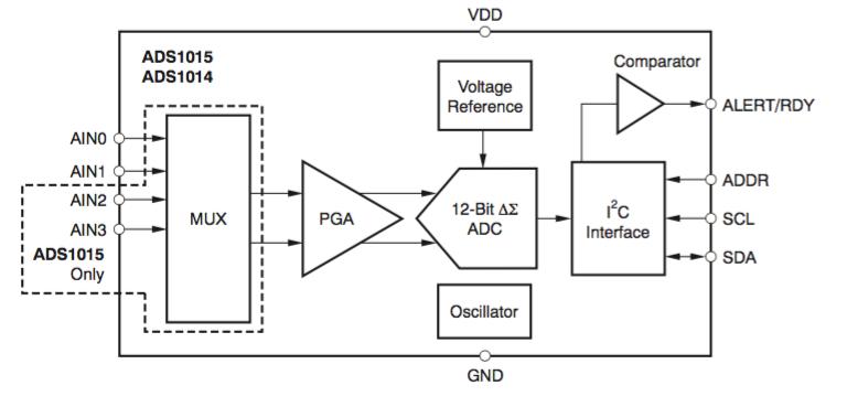 ads1015 adc module